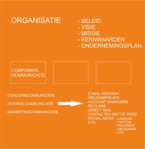 Plaats in organisatie